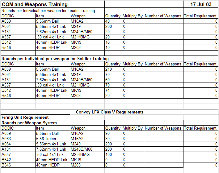 Convoy Live Fire Class V Requirements