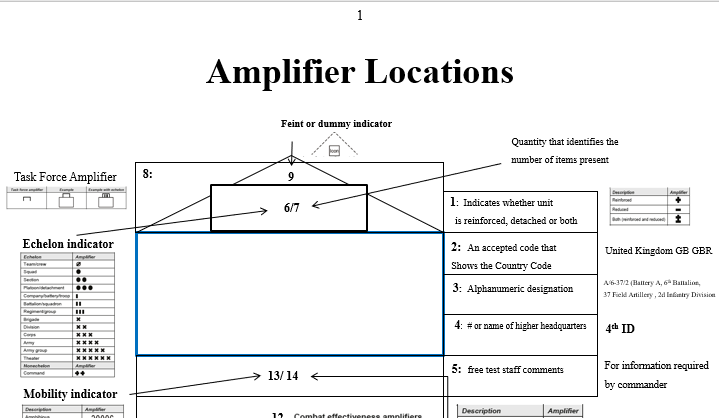 Operational Terms and Graphics- Amplifiers